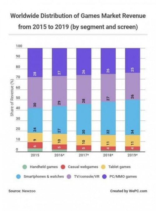 worldwide distribution of games market revenue from 2015 to 2019 by segment and screen 535x